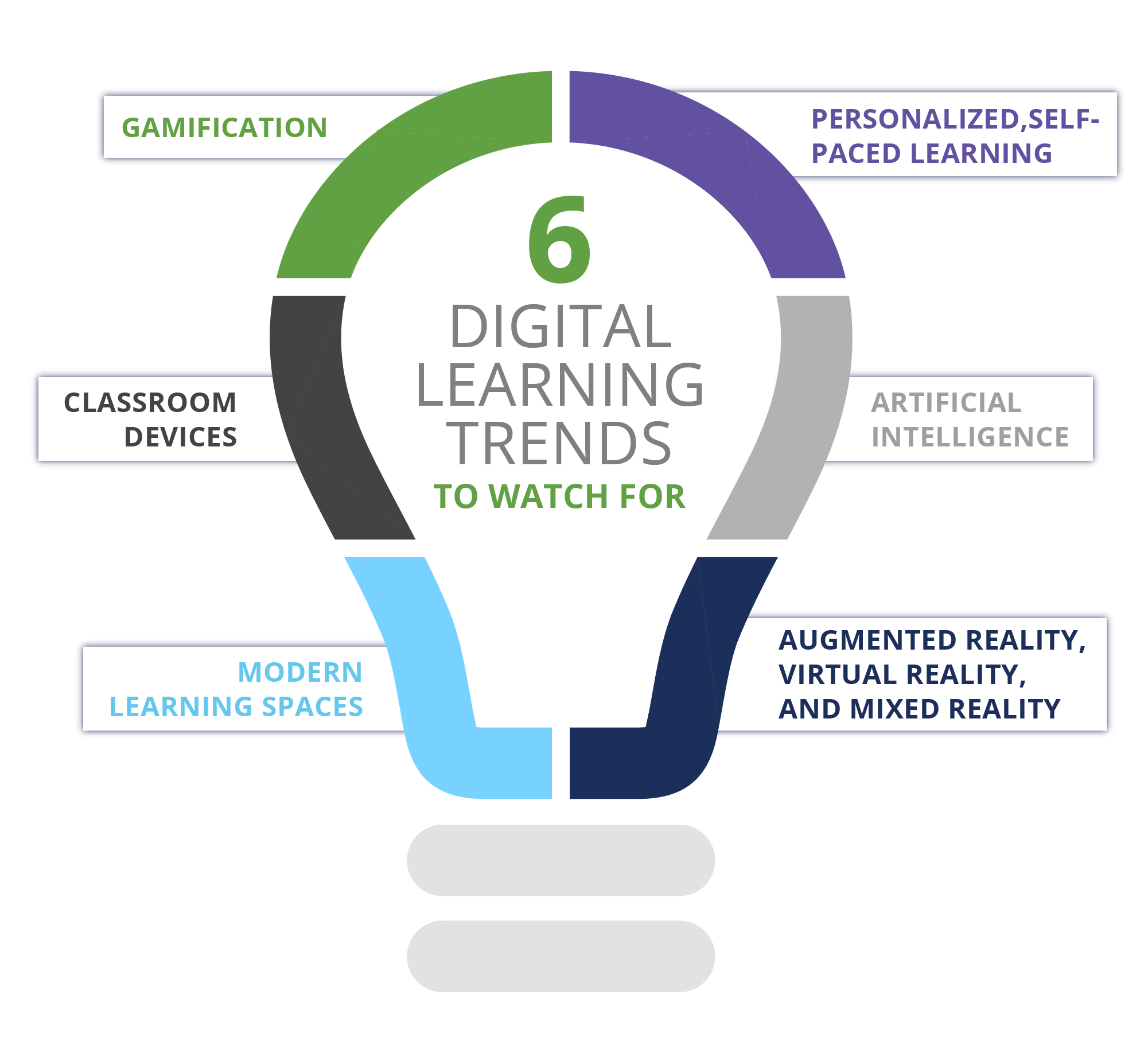 6 digital learning trends to watch for