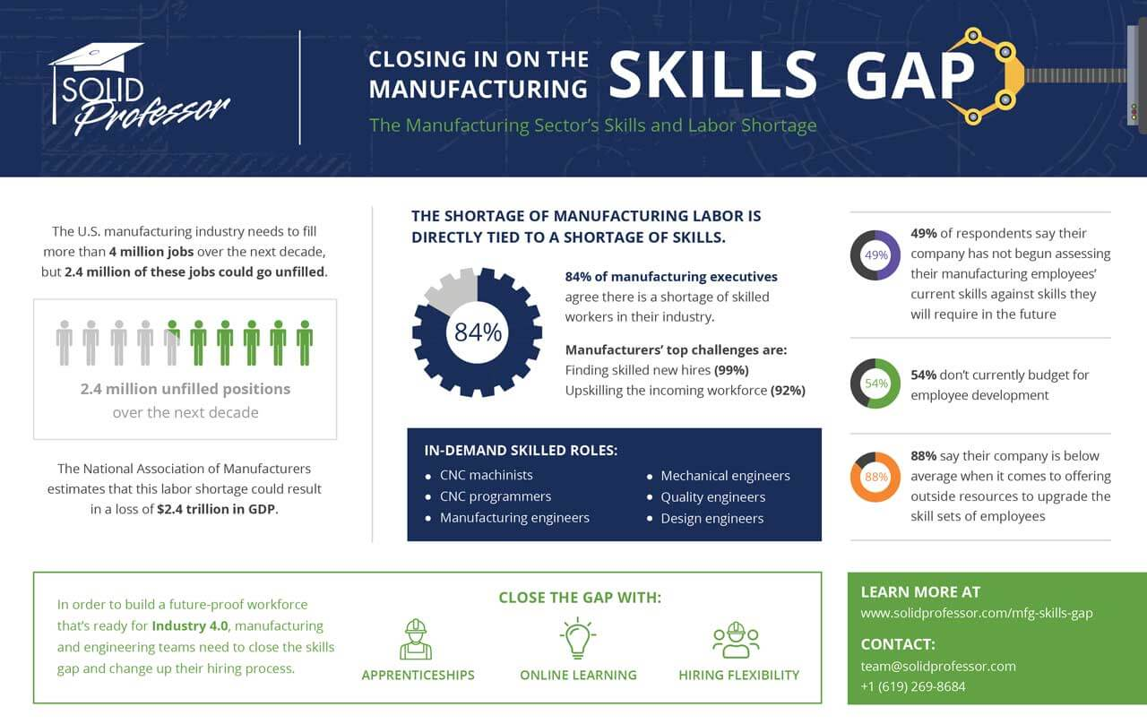 Industrial Manufacturing Infographic