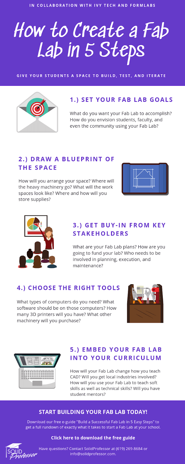 How to build a Fab Lab infographic
