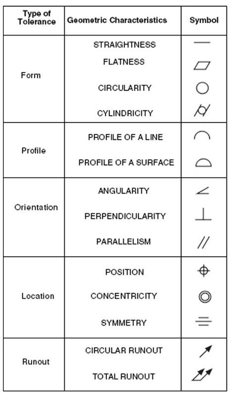 GD&T Symbols