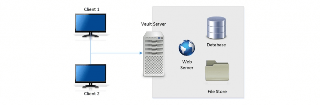 Overview of Server-Client Interaction in Autodesk Vault