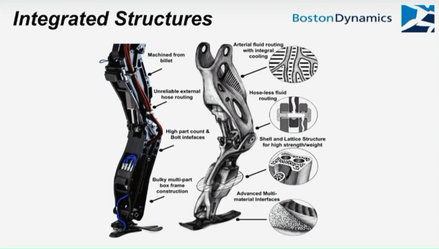 BostonDynamics Integrated Structures