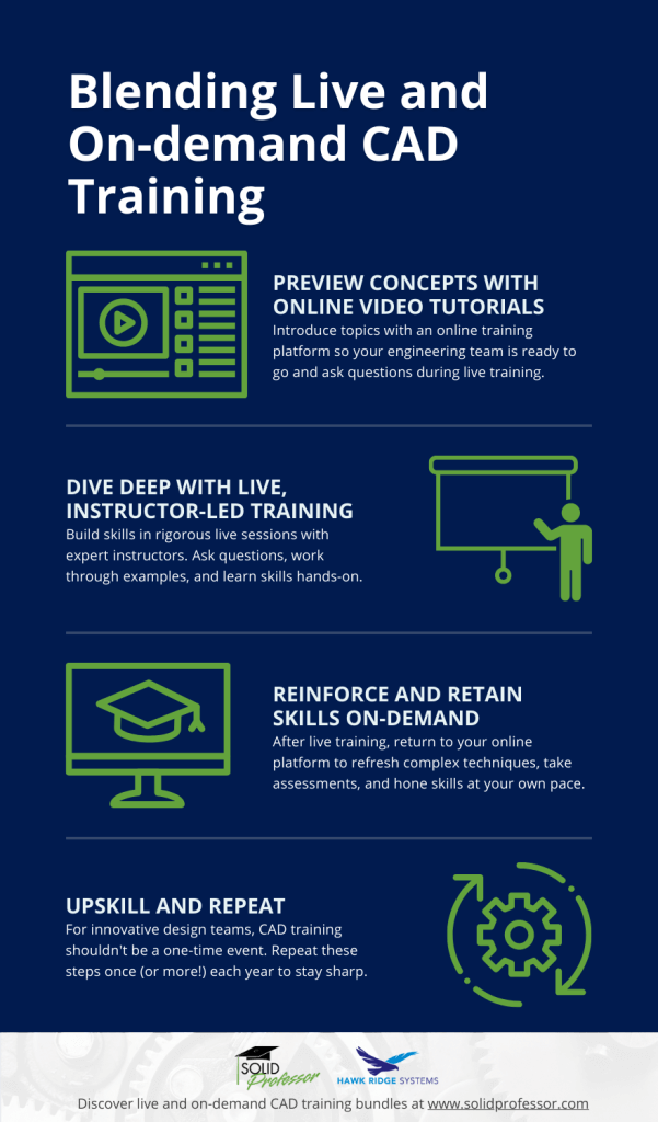 Blending Live and On-Demand CAD Training Infographic